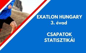 exaton hungary 3. évad csapat statisztikák